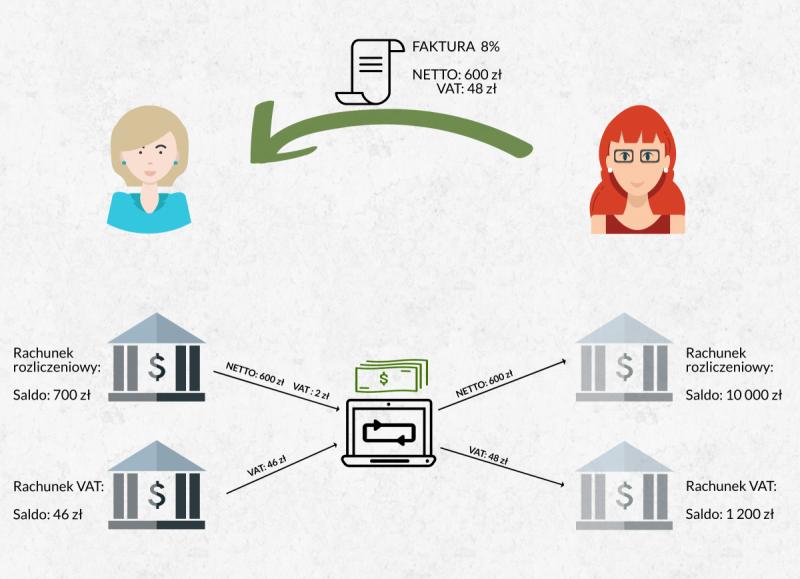 split payment brak środków na koncie VAT